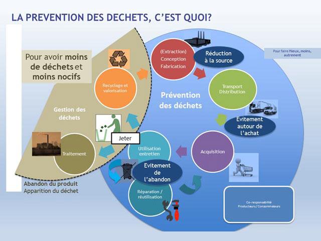 2015-conference-dechets_Diapo3