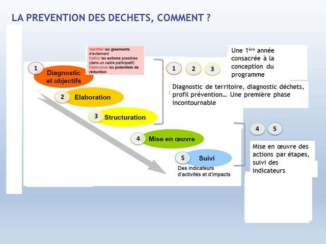 2015-conference-dechets_Diapo9